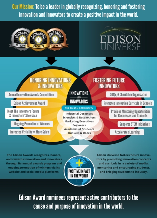 Incisal Edge dental lifestyle magazine joins forces with the Edison Awards™ in globally recognizing, honoring and fostering innovation and innovators to create a positive impact in the world.