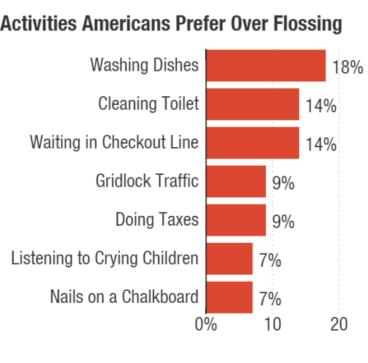 Graphic courtesy of American Academy of Periodontology http://www.npr.org/sections/health-shots/2015/06/24/417184367/are-you-flossing-or-just-lying-about-flossing-the-dentist-knows