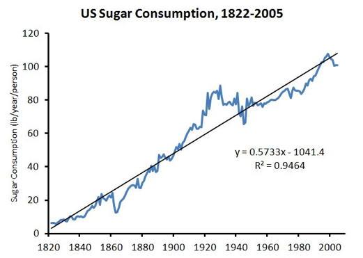sugar_graph